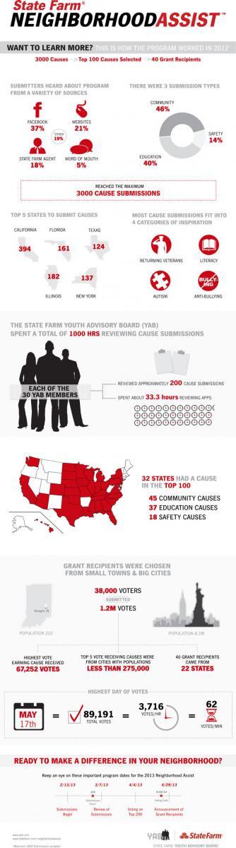 State Farm Neighborhood-Assist-Infogra